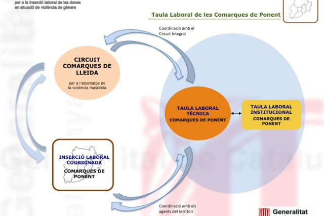 Labour Table of the Lleida Region: Job placement of women in situation of gender violence