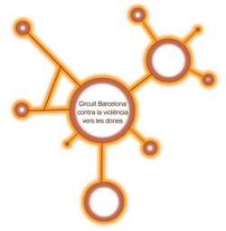 Evaluation of the Barcelona Circuit against gender-based violence
